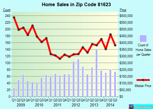Zip code 81623 (El Jebel, Colorado) real estate house value trends
