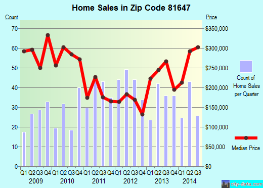 Zip code 81647 (NEW CASTLE, Colorado) real estate house value trends