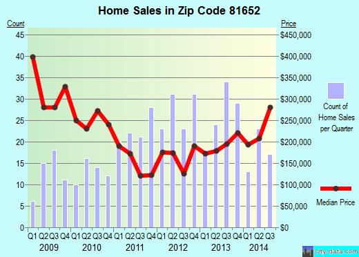 Zip code 81652 (Silt, Colorado) real estate house value trends