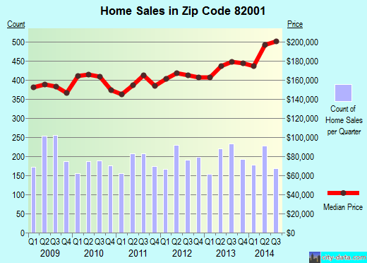 Zip code 82001 (Cheyenne, Wyoming) real estate house value trends