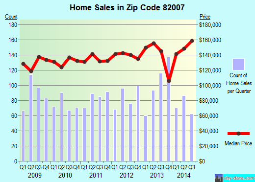 Zip code 82007 (CHEYENNE, Wyoming) real estate house value trends