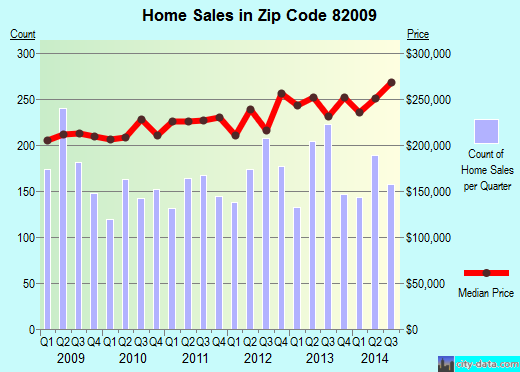 Zip code 82009 (Ranchettes, Wyoming) real estate house value trends