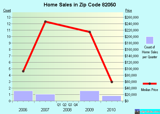Zip code 82050 (Albin, Wyoming) real estate house value trends