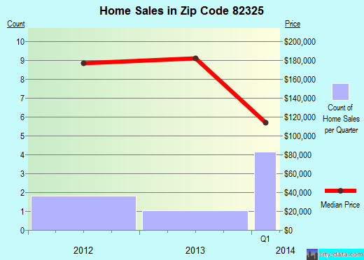 Zip code 82325 (Riverside, Wyoming) real estate house value trends