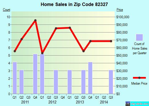 Zip code 82327 (Hanna, Wyoming) real estate house value trends