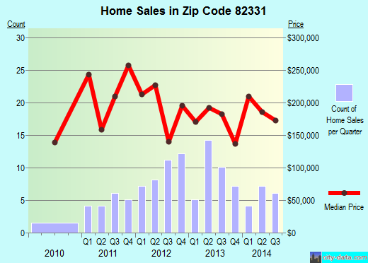 Zip code 82331 (Saratoga, Wyoming) real estate house value trends