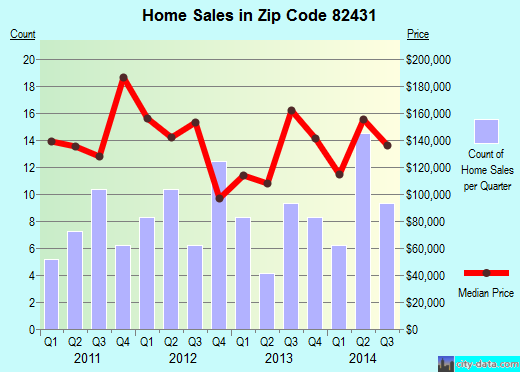 Zip code 82431 (Lovell, Wyoming) real estate house value trends