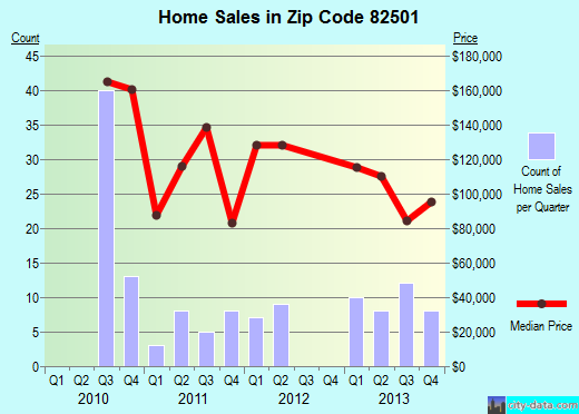 Zip code 82501 (Arapahoe, Wyoming) real estate house value trends