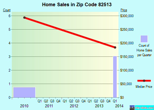 Zip code 82513 (Dubois, Wyoming) real estate house value trends