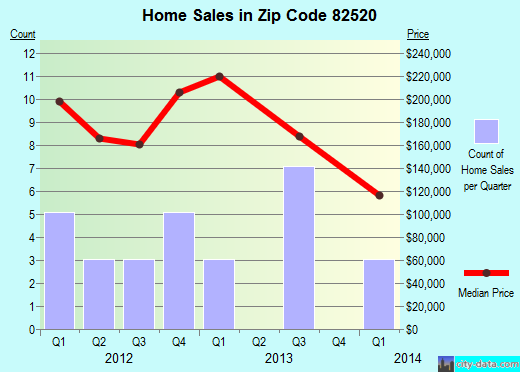 Zip code 82520 (Jeffrey City, Wyoming) real estate house value trends