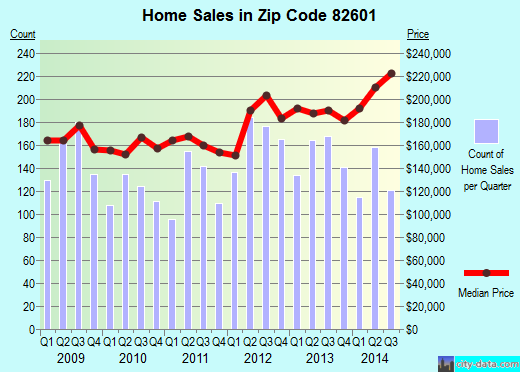 Zip code 82601 (Antelope Hills, Wyoming) real estate house value trends