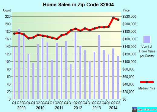 Zip code 82604 (Casper, Wyoming) real estate house value trends