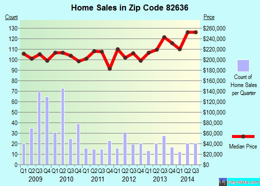 Zip code 82636 (Evansville, Wyoming) real estate house value trends
