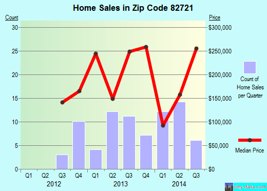 Zip code 82721 (Moorcroft, Wyoming) real estate house value trends