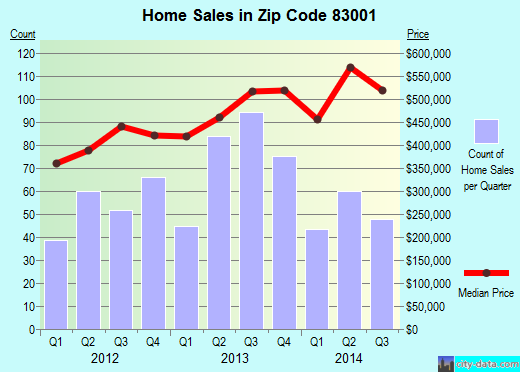 Zip code 83001 (Hoback, Wyoming) real estate house value trends