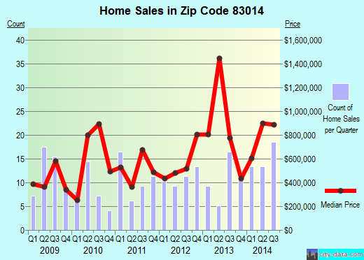 Zip code 83014 (Wilson, Wyoming) real estate house value trends