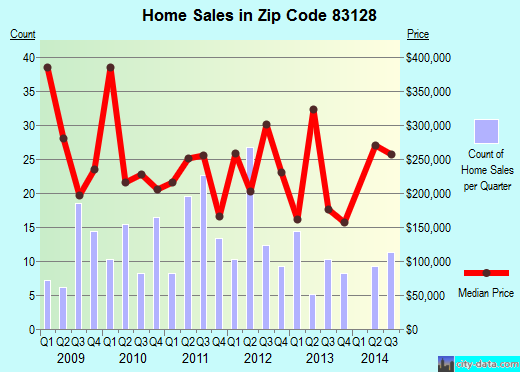Zip code 83128 (Alpine Northeast, Wyoming) real estate house value trends