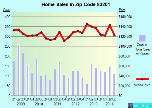Zip code 83201 (Pocatello, Idaho) real estate house value trends