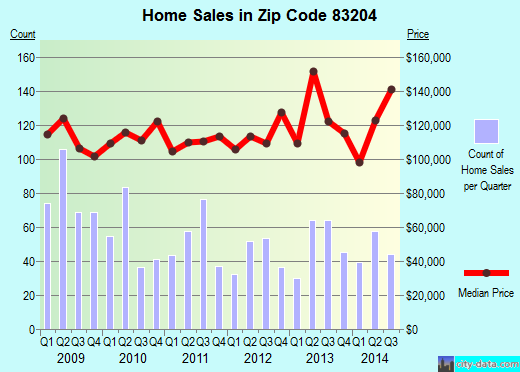 Zip code 83204 (Arbon Valley, Idaho) real estate house value trends