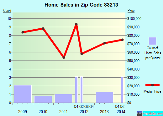 Zip code 83213 (Arco, Idaho) real estate house value trends