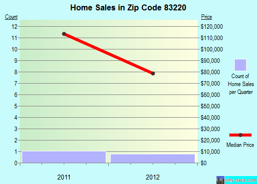 Zip code 83220 (, Idaho) real estate house value trends