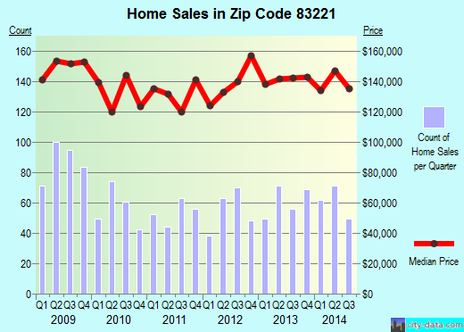 Zip code 83221 (Blackfoot, Idaho) real estate house value trends