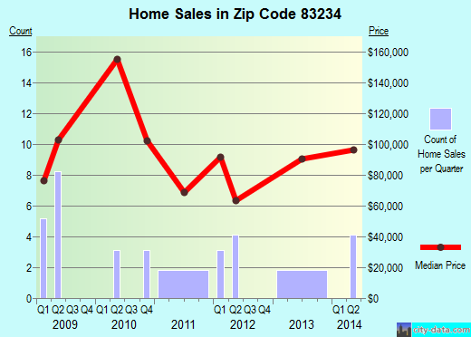 Zip code 83234 (Downey, Idaho) real estate house value trends