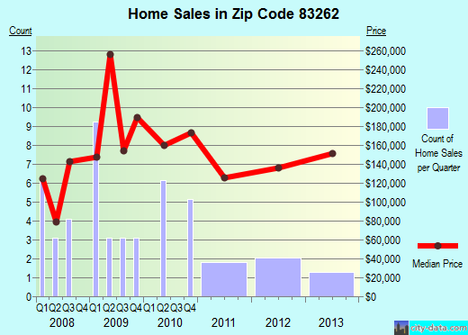 Zip code 83262 (, Idaho) real estate house value trends