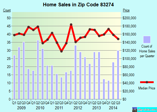 Zip code 83274 (Shelley, Idaho) real estate house value trends