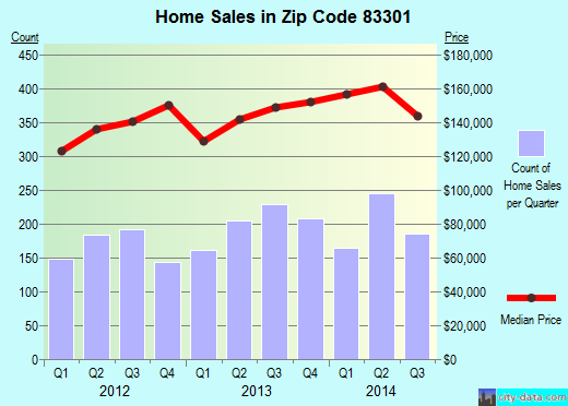 Zip code 83301 (Twin Falls, Idaho) real estate house value trends