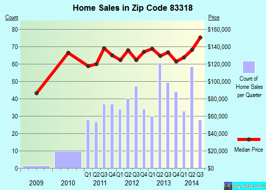 Zip code 83318 (Burley, Idaho) real estate house value trends
