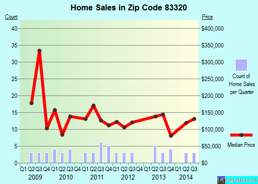 Zip code 83320 (Carey, Idaho) real estate house value trends