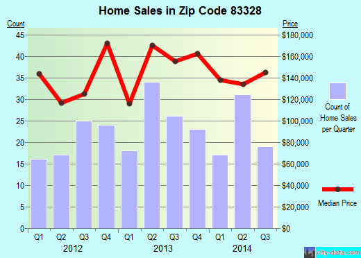 Zip code 83328 (Filer, Idaho) real estate house value trends