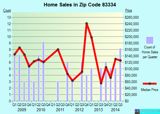 Zip code 83334 (Hansen, Idaho) real estate house value trends