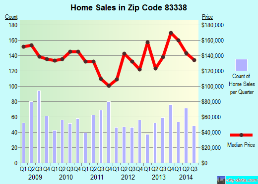 Zip code 83338 (Jerome, Idaho) real estate house value trends
