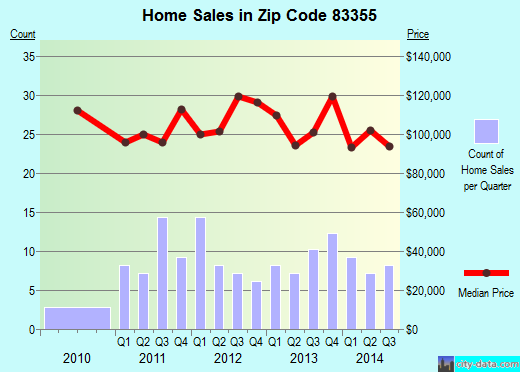 Zip code 83355 (Wendell, Idaho) real estate house value trends