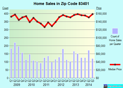 Zip code 83401 (Idaho Falls, Idaho) real estate house value trends