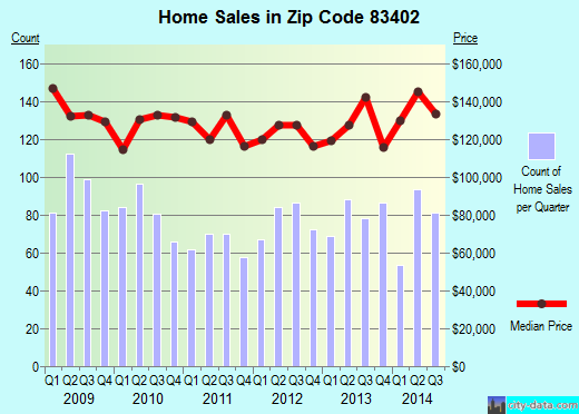 Zip code 83402 (Idaho Falls, Idaho) real estate house value trends