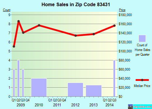 Zip code 83431 (Lewisville, Idaho) real estate house value trends