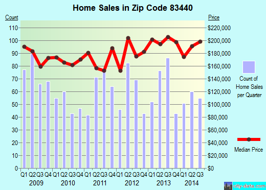 Zip code 83440 (Rexburg, Idaho) real estate house value trends