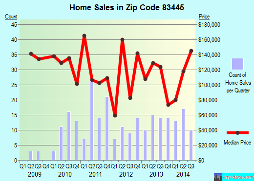 Zip code 83445 (St. Anthony, Idaho) real estate house value trends