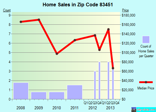 Zip code 83451 (Teton, Idaho) real estate house value trends