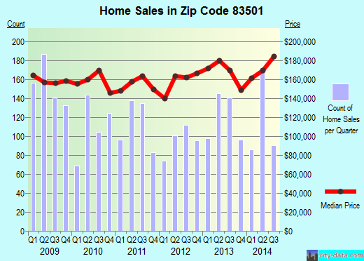 Zip code 83501 (Lewiston, Idaho) real estate house value trends
