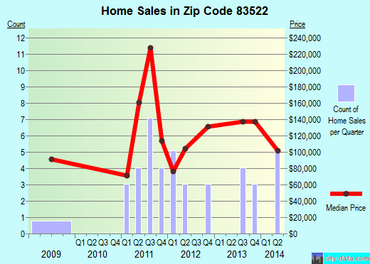 Zip code 83522 (Cottonwood, Idaho) real estate house value trends