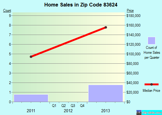 Zip code 83624 (Grand View, Idaho) real estate house value trends