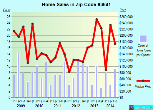 Zip code 83641 (Melba, Idaho) real estate house value trends