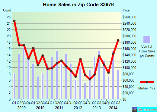 Zip code 83676 (Wilder, Idaho) real estate house value trends
