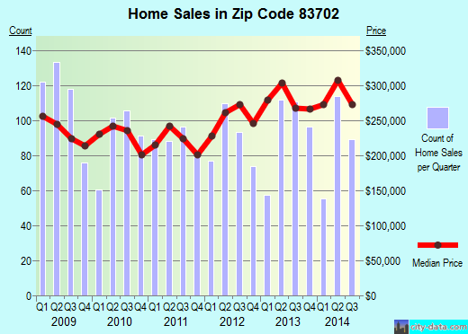 Zip code 83702 (Boise, Idaho) real estate house value trends