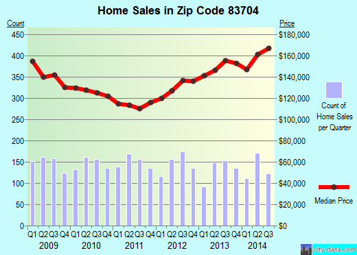 Zip code 83704 (Boise, Idaho) real estate house value trends