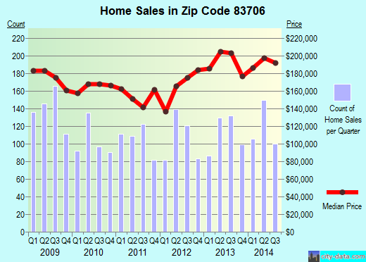 Zip code 83706 (BOISE, Idaho) real estate house value trends